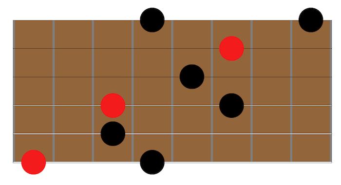arpège mineur comment jouer une gamme avec les arpèges