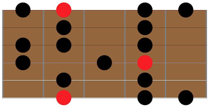 gamme-mineure-melodique-guitare-jazz-manouche