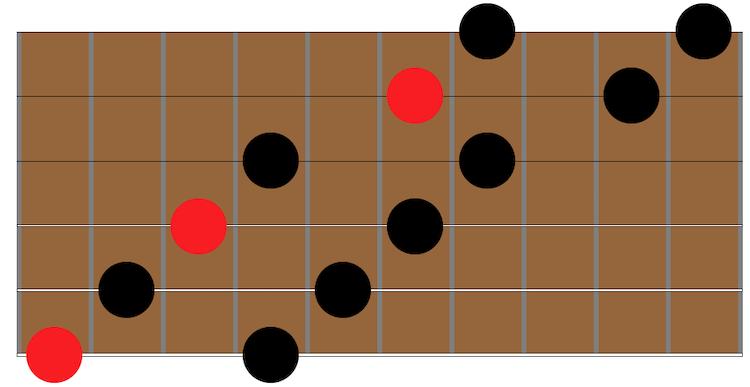 arpege-diminue-demanche-guitare-jazz-manouche