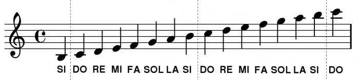 solfege-guitare-jazz-manouche